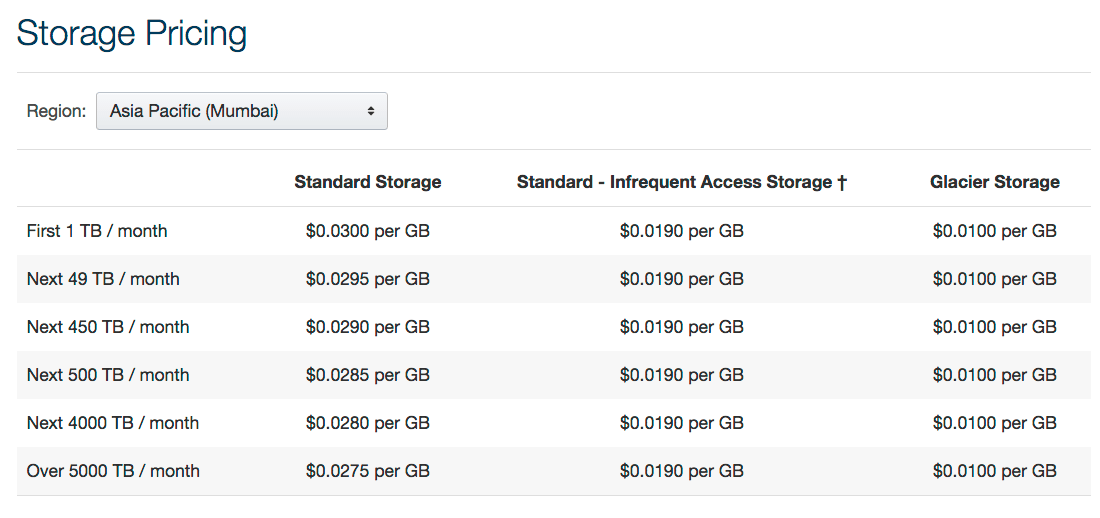 Amazon S3 Pricing